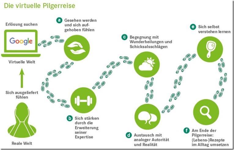 Virtuelle Pilgerreise by Pascoe Naturmedizin